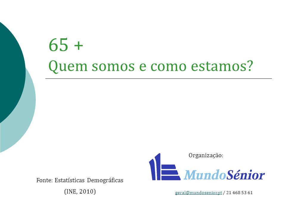65 + Quem somos e como estamos? Fonte: Estatísticas Demográficas (INE, 2010) Organização: geral@mundosenior.ptgeral@mundosenior.pt / 21 468 53 61