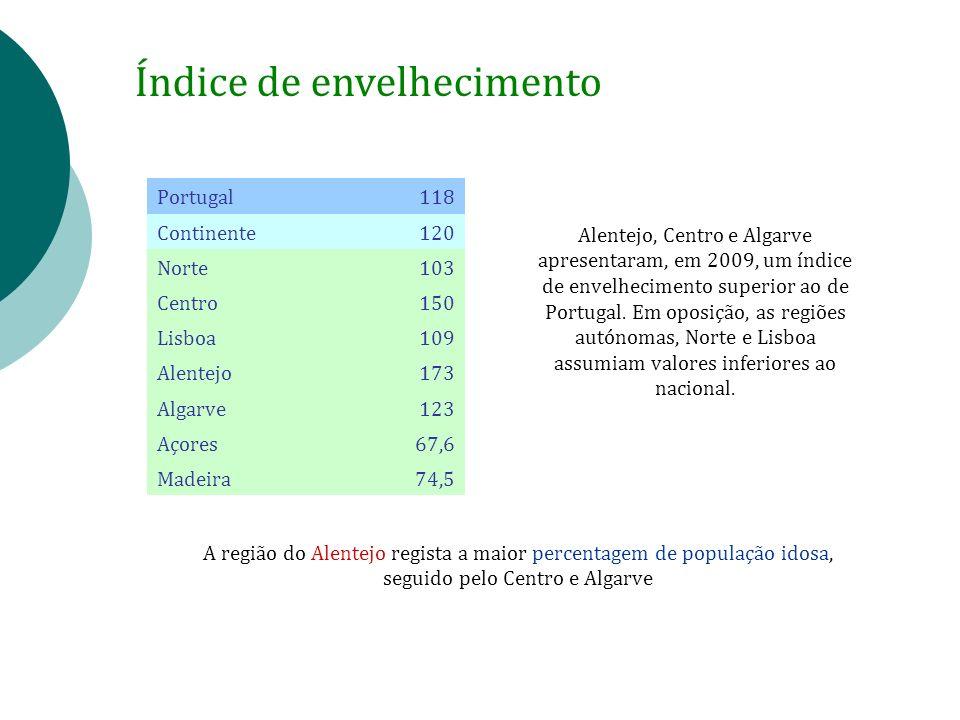 Índice de envelhecimento Alentejo, Centro e Algarve apresentaram, em 2009, um índice de envelhecimento superior ao de Portugal. Em oposição, as regiõe