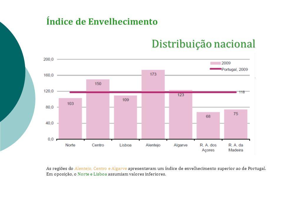 Índice de Envelhecimento Distribuição nacional As regiões do Alentejo, Centro e Algarve apresentavam um índice de envelhecimento superior ao de Portug
