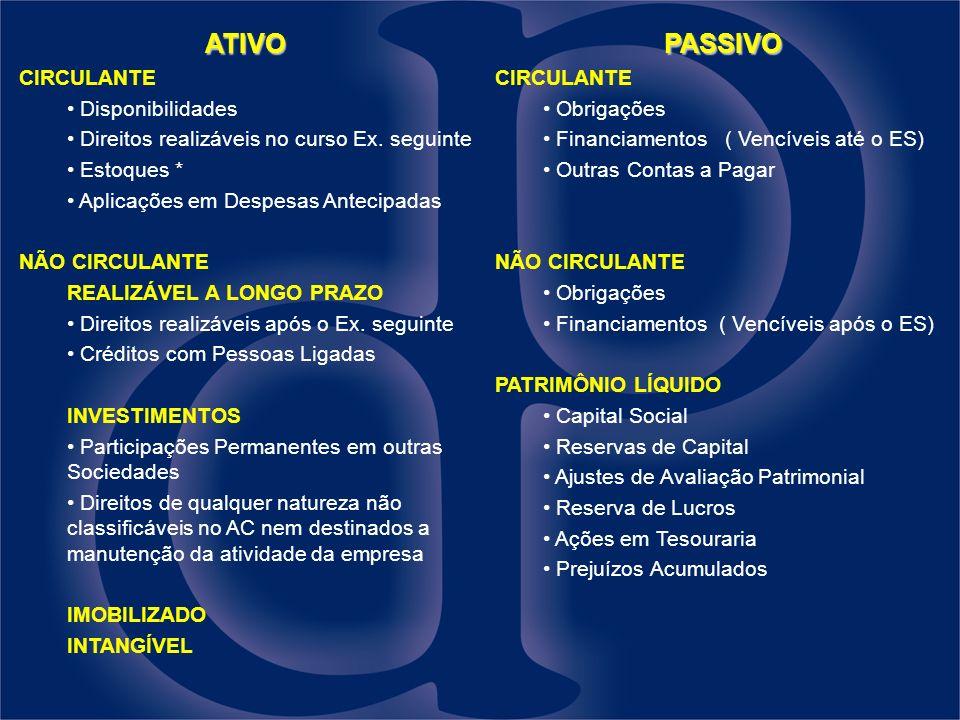 ATIVO CIRCULANTE Disponibilidades Direitos realizáveis no curso Ex.