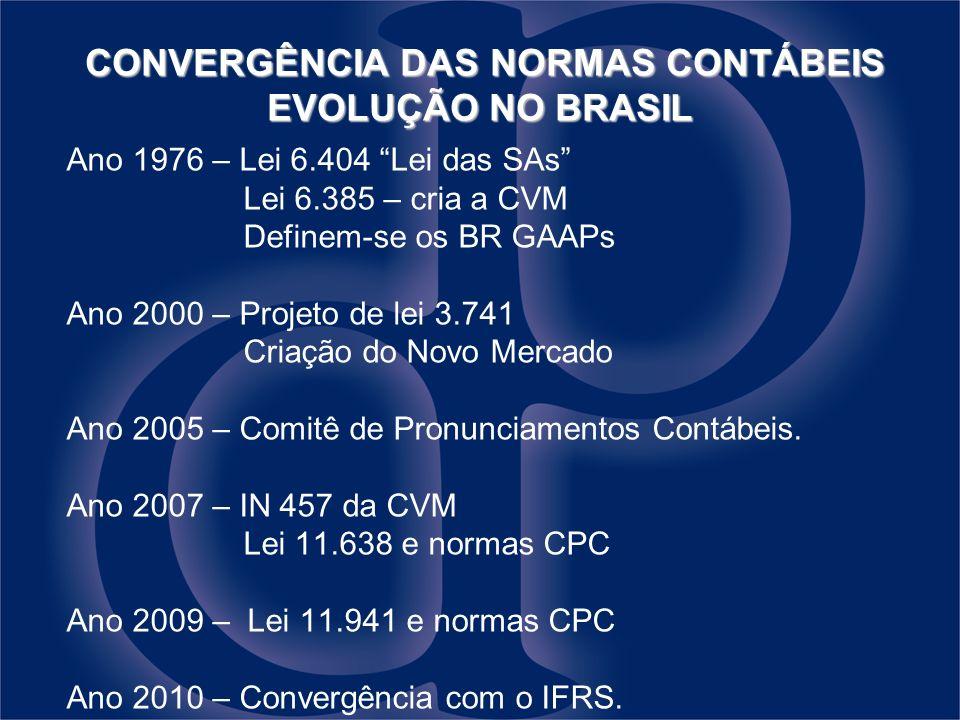 CONVERGÊNCIA DAS NORMAS CONTÁBEIS EVOLUÇÃO NO BRASIL CONVERGÊNCIA DAS NORMAS CONTÁBEIS EVOLUÇÃO NO BRASIL Ano 1976 – Lei 6.404 Lei das SAs Lei 6.385 –