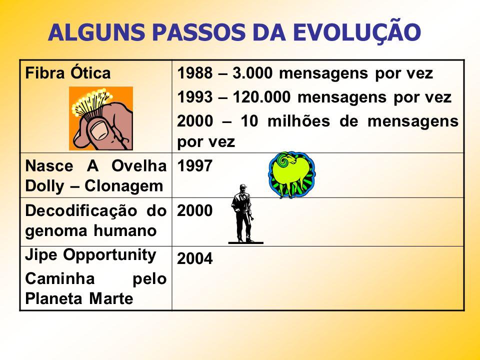 ALGUNS PASSOS DA EVOLUÇÃO 1ª TV no Brasil1951 Microchip1959 1º homem vai ao espaço1961 O homem pisa na lua1969 Telefone celular1983