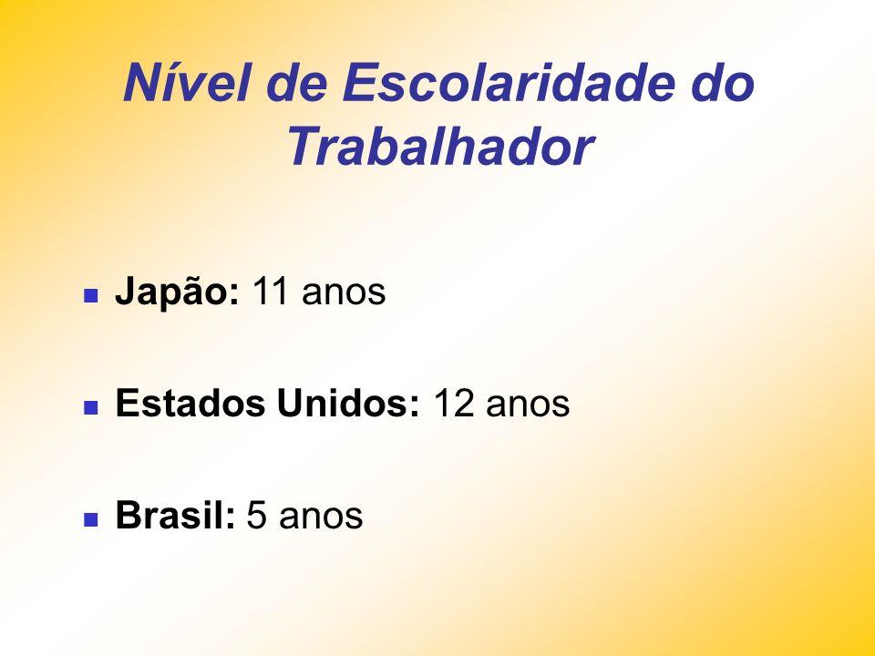 Cultural Sociedade anti-conhecimento Leitura de Jornais: Japão: 644 por 1.000 habitantes Brasil: 43 por 1.000 habitantes Livros consumidos: EUA: 11 po