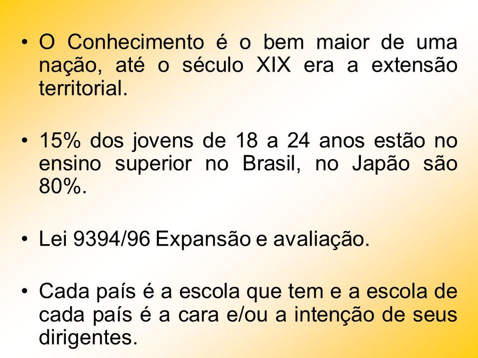 Nível de Escolaridade do Trabalhador Japão: 11 anos Estados Unidos: 12 anos Brasil: 5 anos