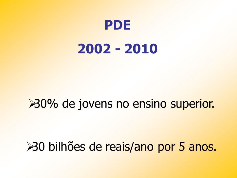 Educação nunca foi prioridade 1º Ministro da Educação José Bonifácio de Andrade e Silva (1.822 - 1.823) 1.824 a 2007: Tivemos 168 ministros em 185 ano