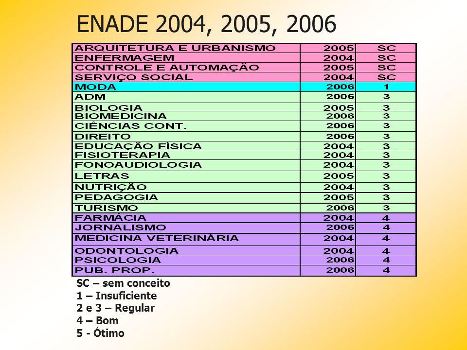 Enade 2006 Questionários sócio-econômicos Insatisfação com o nível de exigência Destaque em 29 das 48 áreas Para mais da metade dos estudantes Curso d