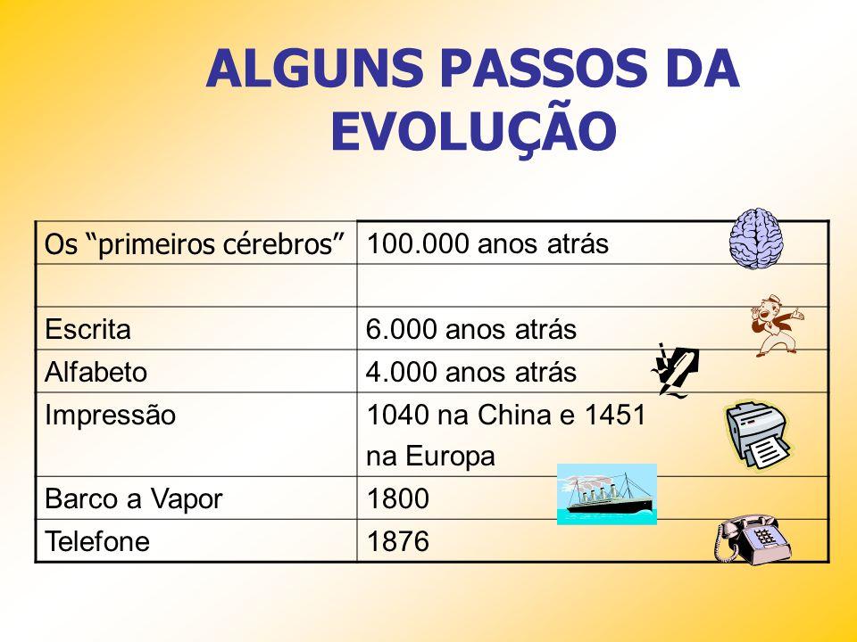 ALGUNS PASSOS DA EVOLUÇÃO Os primeiros cérebros 100.000 anos atrás Escrita6.000 anos atrás Alfabeto4.000 anos atrás Impressão1040 na China e 1451 na Europa Barco a Vapor1800 Telefone1876