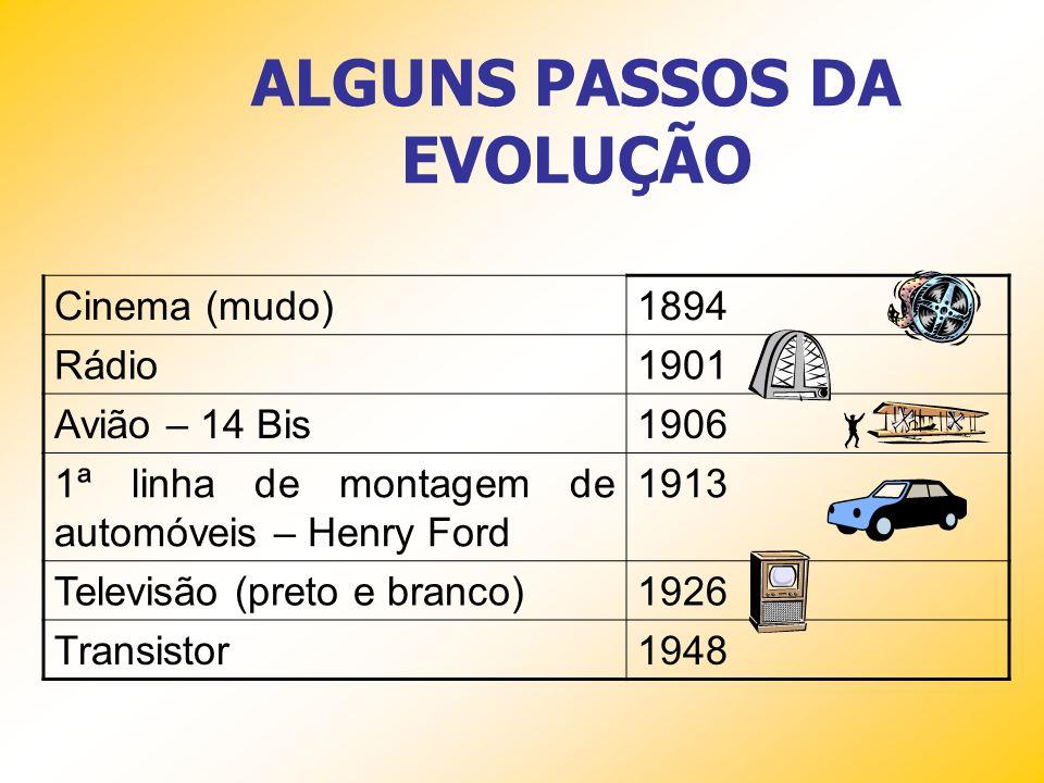 ALGUNS PASSOS DA EVOLUÇÃO Cinema (mudo)1894 Rádio1901 Avião – 14 Bis1906 1ª linha de montagem de automóveis – Henry Ford 1913 Televisão (preto e branco)1926 Transistor1948