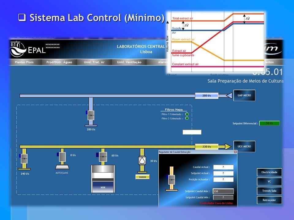 Sistema Lab Control (Mínimo) Sistema Lab Control (Mínimo)