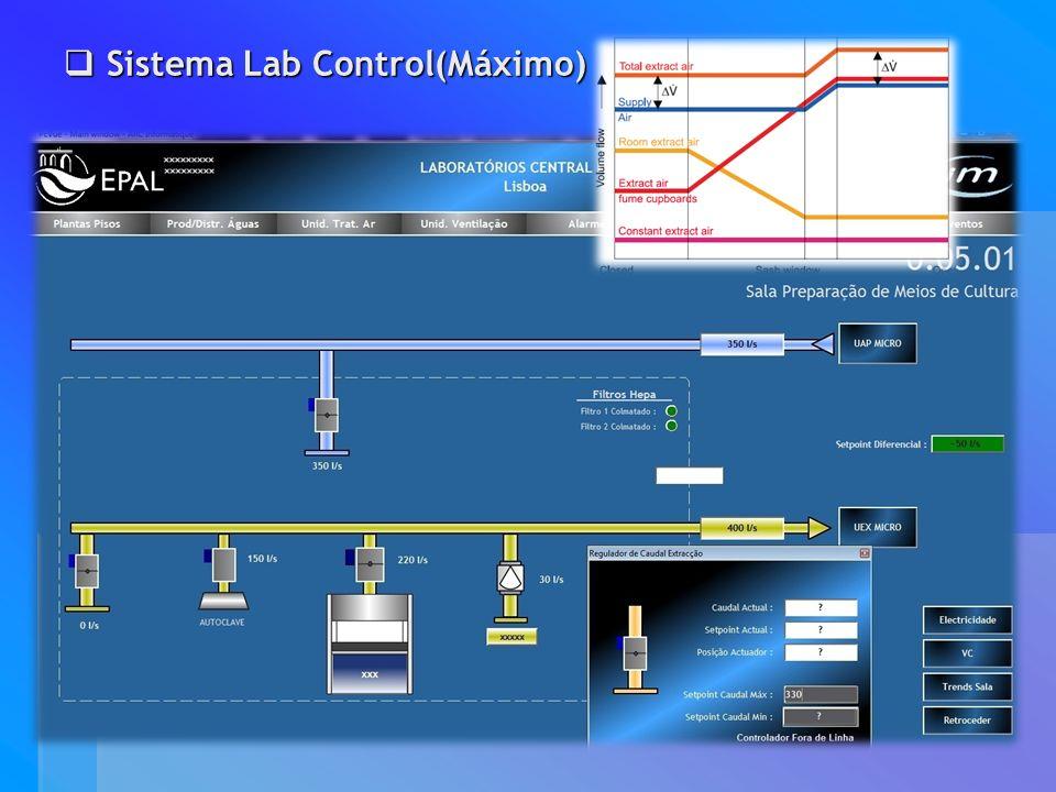 Sistema Lab Control(Máximo) Sistema Lab Control(Máximo)