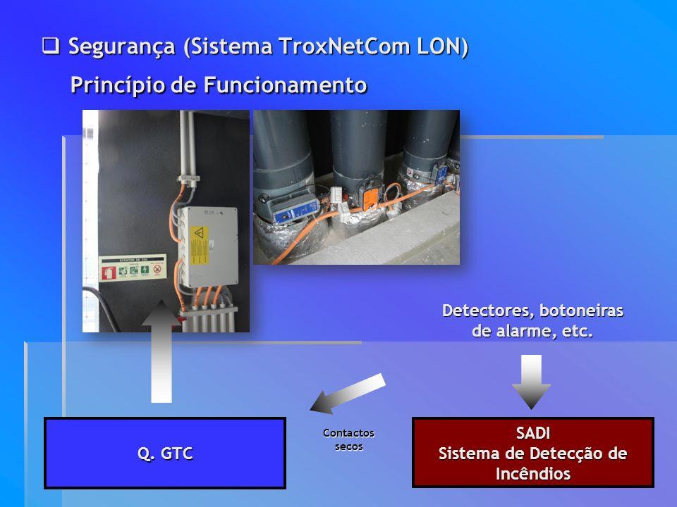 Segurança (Sistema TroxNetCom LON) Segurança (Sistema TroxNetCom LON) SADI Sistema de Detecção de Incêndios Princípio de Funcionamento Princípio de Fu