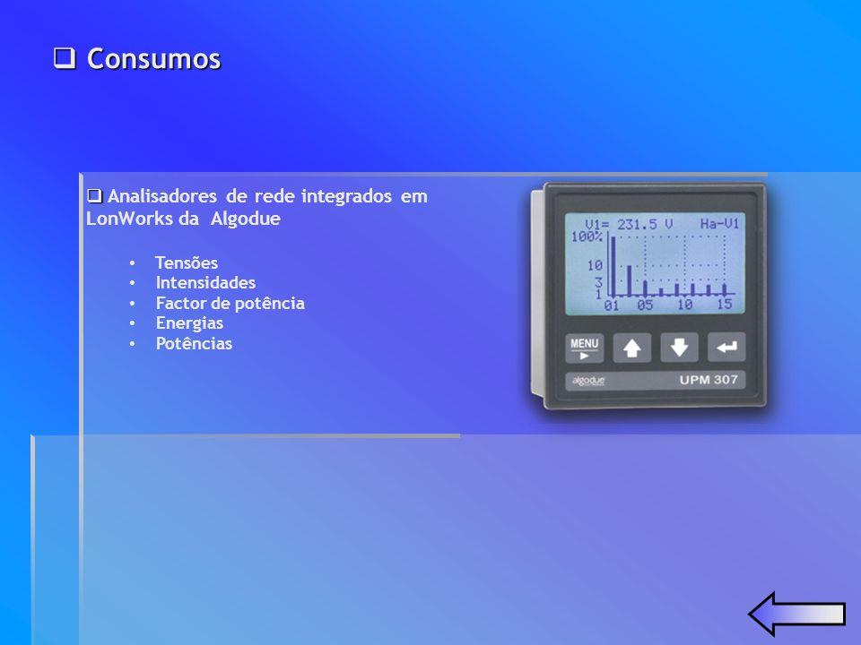 Consumos Consumos Analisadores de rede integrados em LonWorks da Algodue Tensões Intensidades Factor de potência Energias Potências