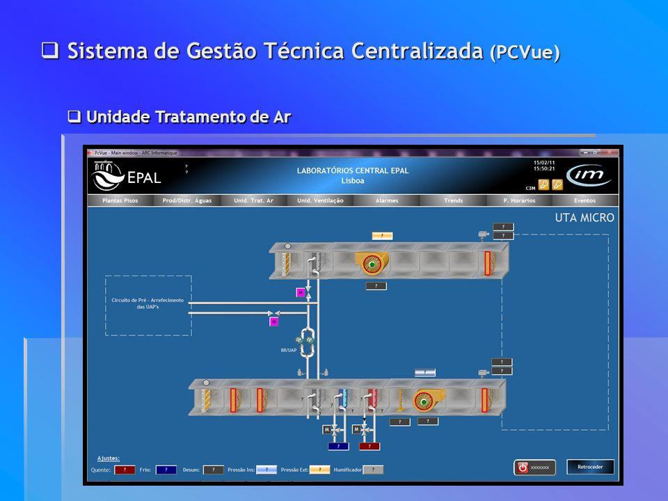Sistema de Gestão Técnica Centralizada (PCVue) Sistema de Gestão Técnica Centralizada (PCVue) Unidade Tratamento de Ar Unidade Tratamento de Ar