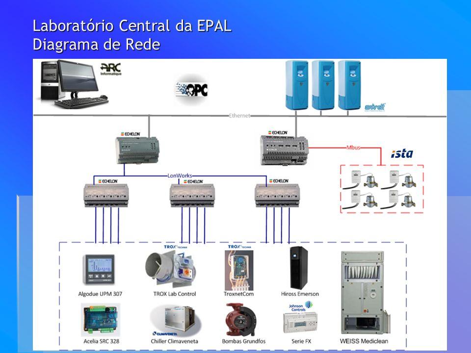 Sistema de Gestão Técnica Centralizada (PCVue) Sistema de Gestão Técnica Centralizada (PCVue) Página Inicial e ambiente do Sistema Página Inicial e ambiente do Sistema