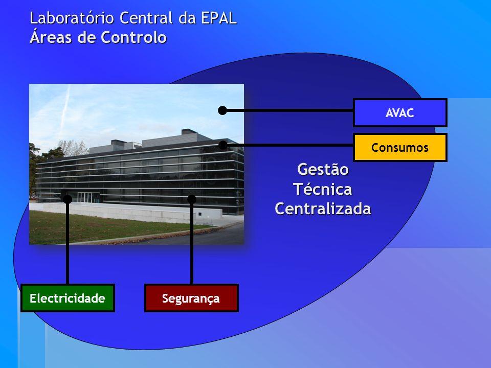 Gestão Técnica Centralizada Gestão Técnica Centralizada AVAC ElectricidadeSegurança Laboratório Central da EPAL Áreas de Controlo Consumos