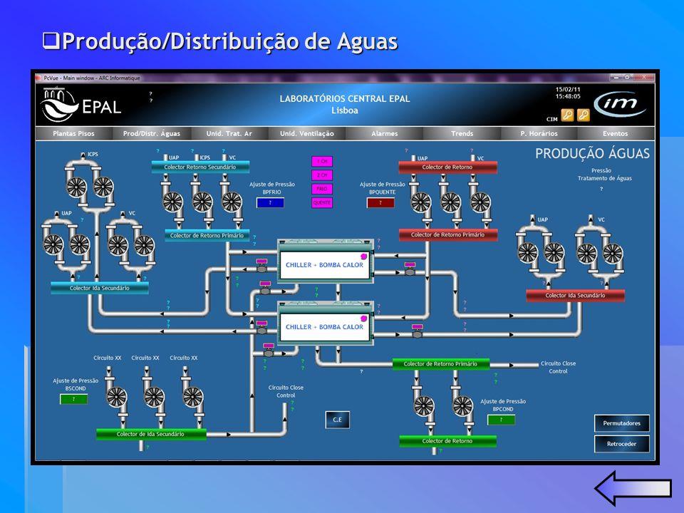 Sistema de Gestão Técnica Centralizada (PCVue) Sistema de Gestão Técnica Centralizada (PCVue) Ventilação Ventilação