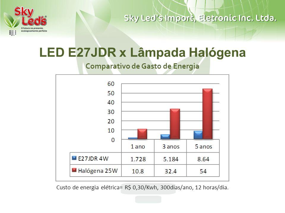 LED E27JDR x Lâmpada Halógena Comparativo de Gasto de Energia Custo de energia elétrica= R$ 0,30/Kwh, 300dias/ano, 12 horas/dia.