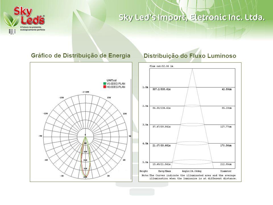 Distribuição do Fluxo Luminoso Gráfico de Distribuição de Energia