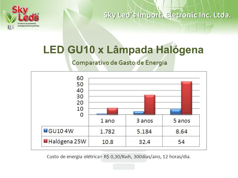 LED GU10 x Lâmpada Halógena Comparativo de Gasto de Energia Custo de energia elétrica= R$ 0,30/Kwh, 300dias/ano, 12 horas/dia.