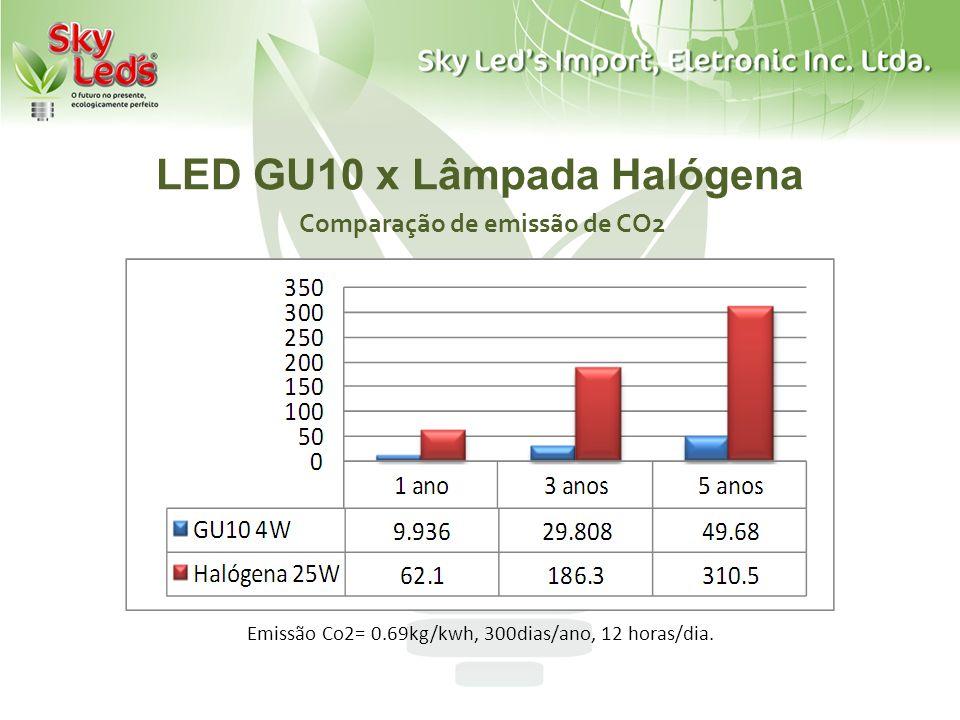LED GU10 x Lâmpada Halógena Comparação de emissão de CO2 Emissão Co2= 0.69kg/kwh, 300dias/ano, 12 horas/dia.