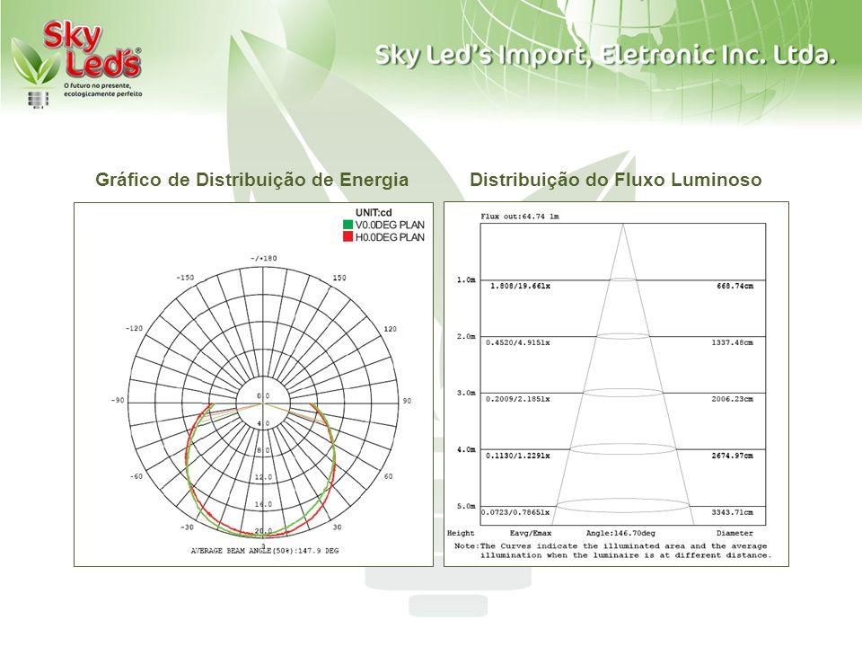 Distribuição do Fluxo LuminosoGráfico de Distribuição de Energia