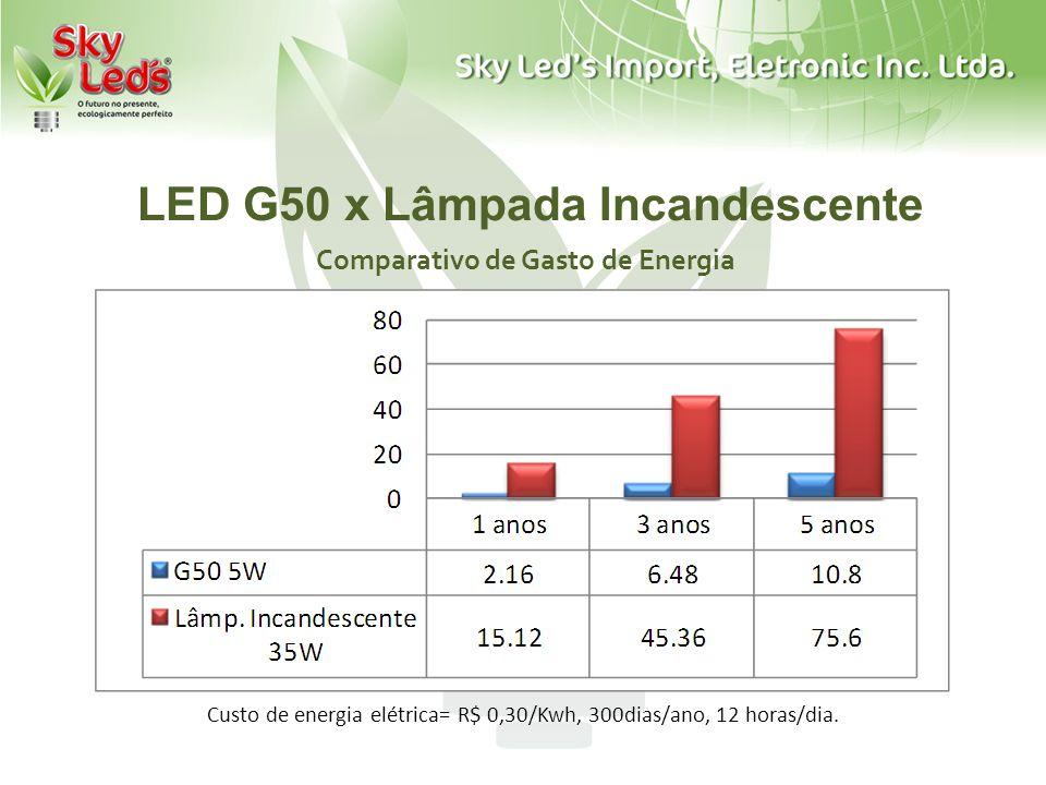 LED G50 x Lâmpada Incandescente Comparativo de Gasto de Energia Custo de energia elétrica= R$ 0,30/Kwh, 300dias/ano, 12 horas/dia.