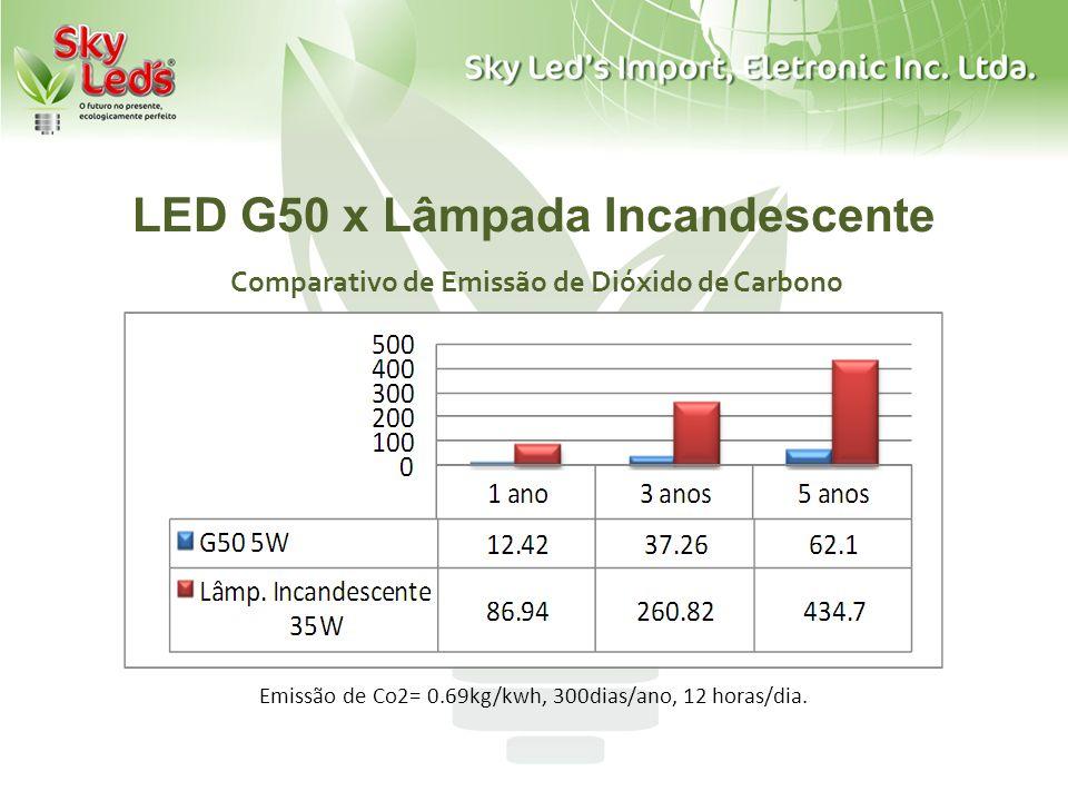 LED G50 x Lâmpada Incandescente Comparativo de Emissão de Dióxido de Carbono Emissão de Co2= 0.69kg/kwh, 300dias/ano, 12 horas/dia.