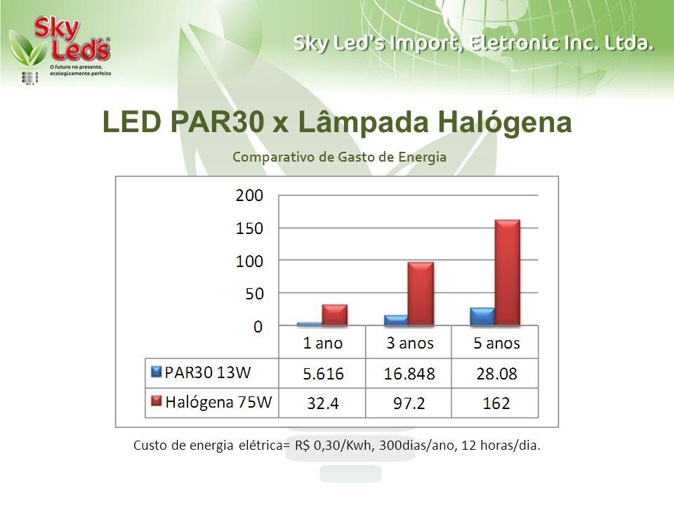 LED PAR30 x Lâmpada Halógena Comparativo de Gasto de Energia Custo de energia elétrica= R$ 0,30/Kwh, 300dias/ano, 12 horas/dia.