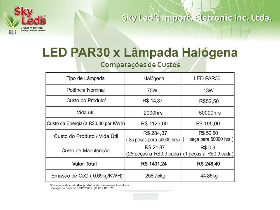 LED PAR30 x Lâmpada Halógena Comparações de Custos