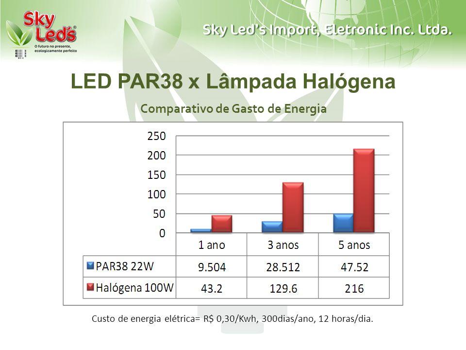 LED PAR38 x Lâmpada Halógena Comparativo de Gasto de Energia Custo de energia elétrica= R$ 0,30/Kwh, 300dias/ano, 12 horas/dia.