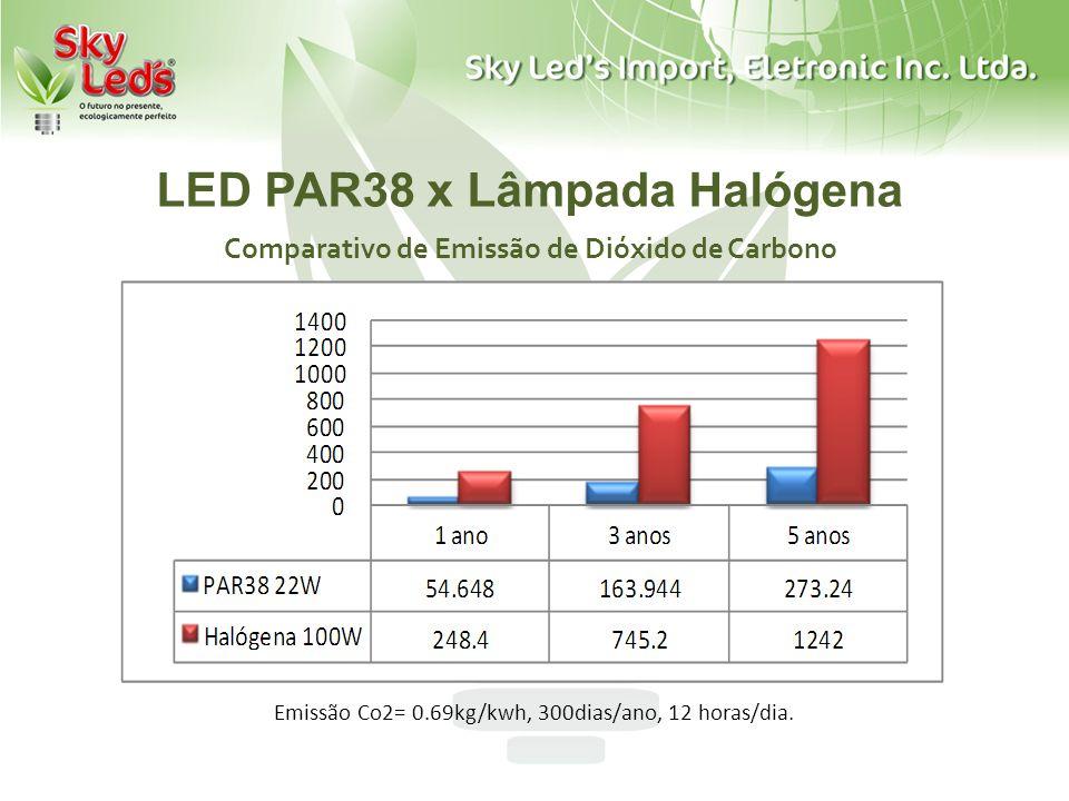 LED PAR38 x Lâmpada Halógena Comparativo de Emissão de Dióxido de Carbono Emissão Co2= 0.69kg/kwh, 300dias/ano, 12 horas/dia.