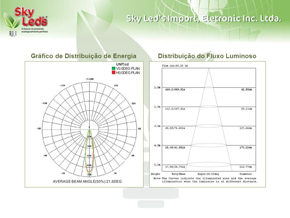 LED PAR38 x Lâmpada Halógena Comparações Técnicas