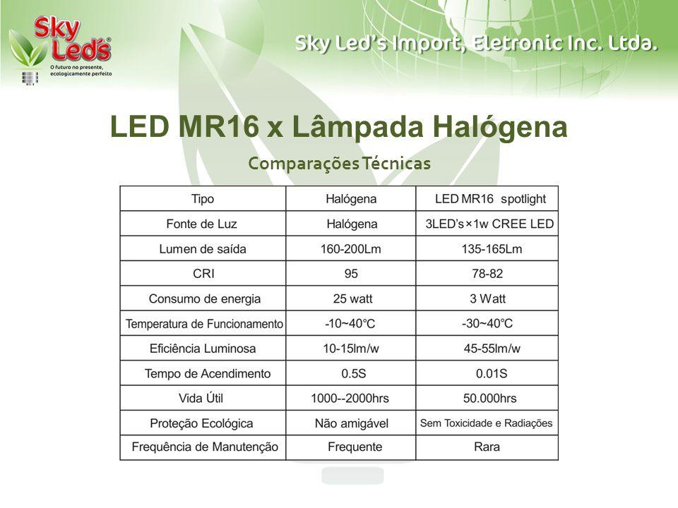 LED MR16 x Lâmpada Halógena Comparativo de Gasto de Energia Custo de energia elétrica= R$ 0,30/Kwh, 300dias/ano, 12 horas/dia.