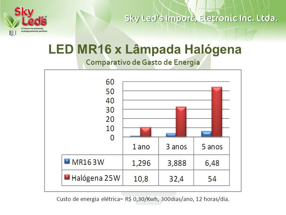 LED MR16 x Lâmpada Halógena Comparativo de Emissão de Dióxido de Carbono Emissão Co2= 0.69kg/kwh, 300dias/ano, 12 horas/dia.