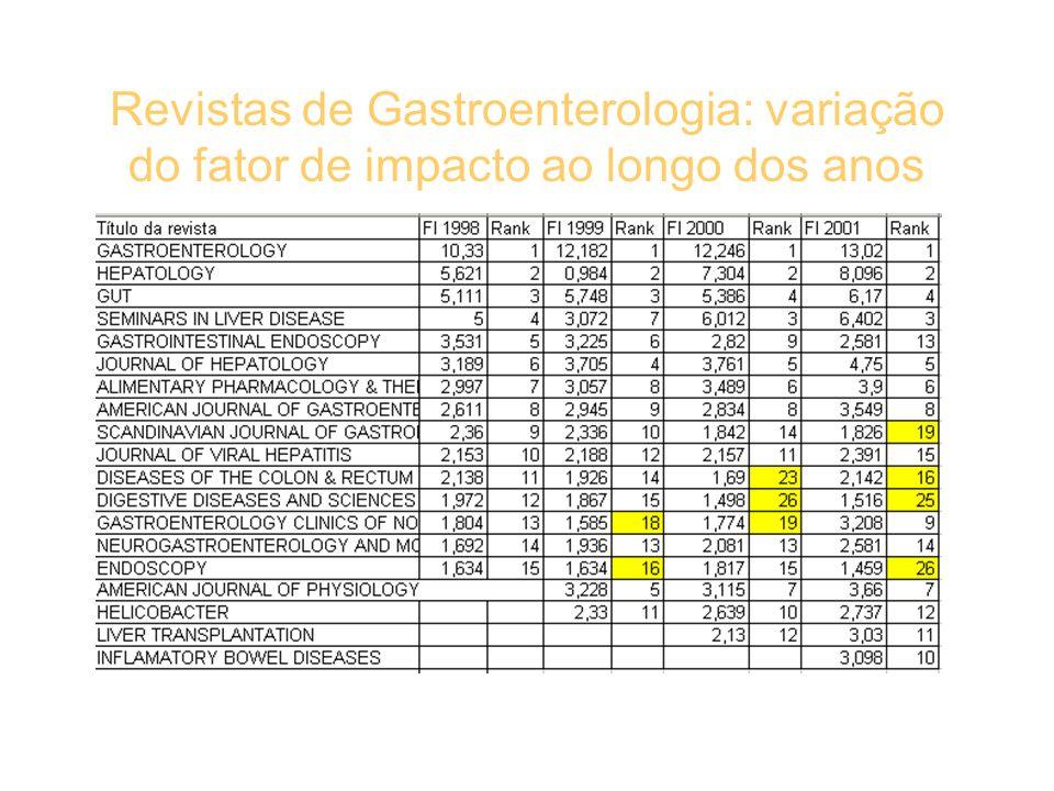 Revistas de Gastroenterologia: variação do fator de impacto ao longo dos anos