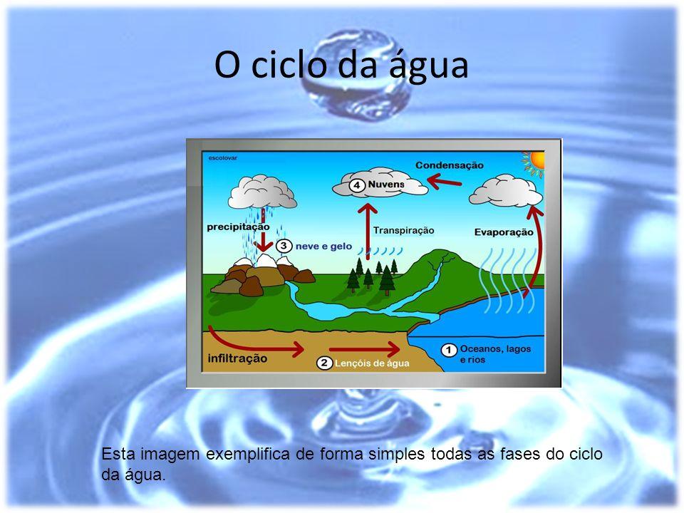 O ciclo da água Esta imagem exemplifica de forma simples todas as fases do ciclo da água.