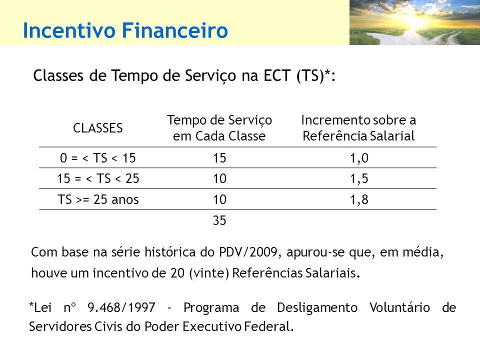 Incentivo Financeiro Classes de Tempo de Serviço na ECT (TS)*: CLASSES Tempo de Serviço em Cada Classe Incremento sobre a Referência Salarial 0 = < TS < 15151,0 15 = < TS < 25101,5 TS >= 25 anos101,8 35 *Lei nº 9.468/1997 - Programa de Desligamento Voluntário de Servidores Civis do Poder Executivo Federal.