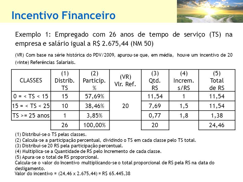 Incentivo Financeiro (1) Distribui-se o TS pelas classes.