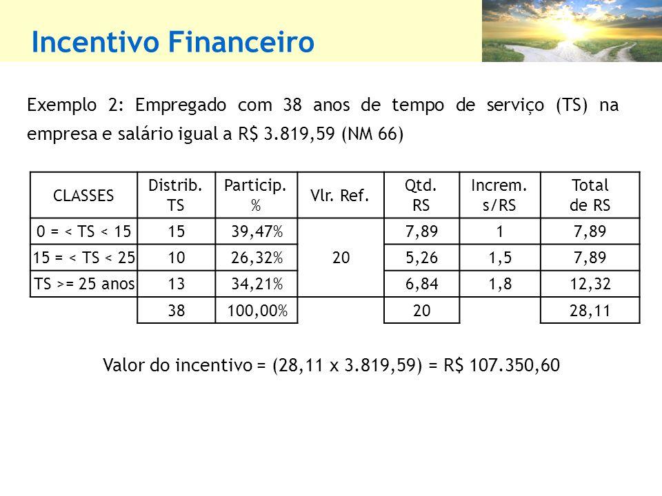 Incentivo Financeiro Exemplo 2: Empregado com 38 anos de tempo de serviço (TS) na empresa e salário igual a R$ 3.819,59 (NM 66) Valor do incentivo = (28,11 x 3.819,59) = R$ 107.350,60 CLASSES Distrib.