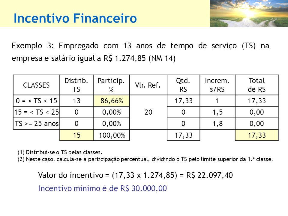 Incentivo Financeiro Exemplo 3: Empregado com 13 anos de tempo de serviço (TS) na empresa e salário igual a R$ 1.274,85 (NM 14) Valor do incentivo = (17,33 x 1.274,85) = R$ 22.097,40 Incentivo mínimo é de R$ 30.000,00 CLASSES Distrib.