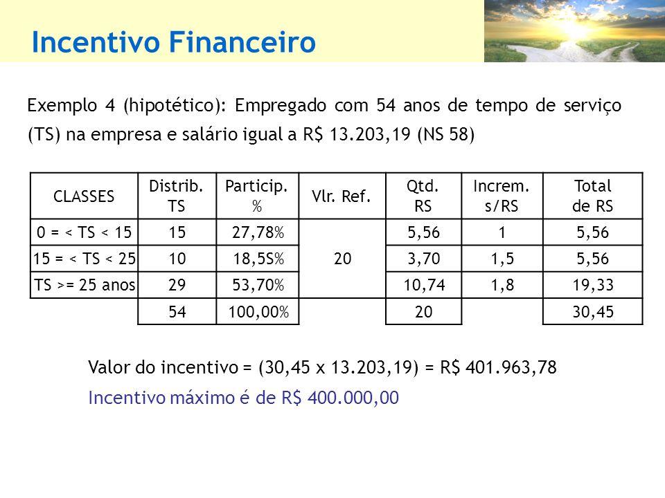 Incentivo Financeiro Exemplo 4 (hipotético): Empregado com 54 anos de tempo de serviço (TS) na empresa e salário igual a R$ 13.203,19 (NS 58) Valor do incentivo = (30,45 x 13.203,19) = R$ 401.963,78 Incentivo máximo é de R$ 400.000,00 CLASSES Distrib.