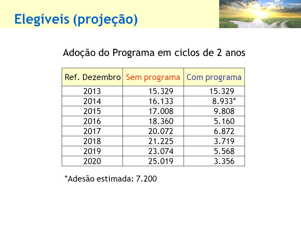 Elegíveis (projeção) Ref. DezembroSem programaCom programa 2013 15.329 2014 16.133 8.933* 2015 17.008 9.808 2016 18.360 5.160 2017 20.072 6.872 2018 2