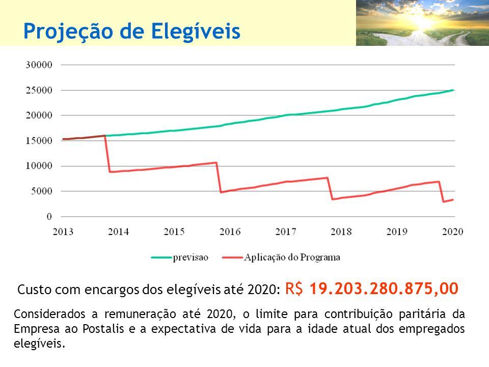 Projeção de Elegíveis Considerados a remuneração até 2020, o limite para contribuição paritária da Empresa ao Postalis e a expectativa de vida para a idade atual dos empregados elegíveis.