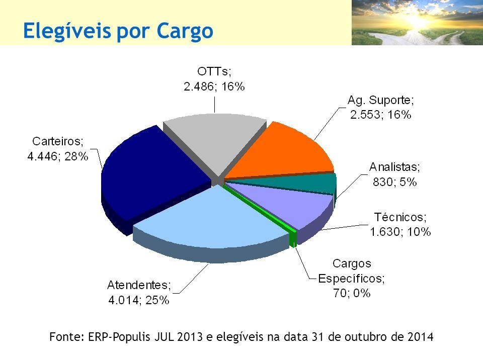 Elegíveis por Cargo Fonte: ERP-Populis JUL 2013 e elegíveis na data 31 de outubro de 2014