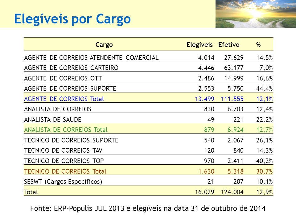 Elegíveis por Cargo CargoElegíveisEfetivo% AGENTE DE CORREIOS ATENDENTE COMERCIAL4.01427.62914,5% AGENTE DE CORREIOS CARTEIRO4.44663.1777,0% AGENTE DE CORREIOS OTT2.48614.99916,6% AGENTE DE CORREIOS SUPORTE2.5535.75044,4% AGENTE DE CORREIOS Total13.499111.55512,1% ANALISTA DE CORREIOS8306.70312,4% ANALISTA DE SAUDE4922122,2% ANALISTA DE CORREIOS Total8796.92412,7% TECNICO DE CORREIOS SUPORTE5402.06726,1% TECNICO DE CORREIOS TAV12084014,3% TECNICO DE CORREIOS TOP9702.41140,2% TECNICO DE CORREIOS Total1.6305.31830,7% SESMT (Cargos Específicos)2120710,1% Total16.029124.00412,9% Fonte: ERP-Populis JUL 2013 e elegíveis na data 31 de outubro de 2014