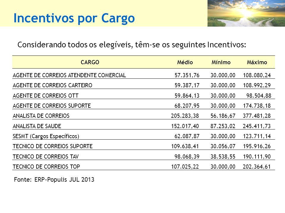 Incentivos por Cargo Fonte: ERP-Populis JUL 2013 Considerando todos os elegíveis, têm-se os seguintes Incentivos: CARGOMédioMínimoMáximo AGENTE DE CORREIOS ATENDENTE COMERCIAL 57.351,76 30.000,00 108.080,24 AGENTE DE CORREIOS CARTEIRO 59.387,17 30.000,00 108.992,29 AGENTE DE CORREIOS OTT 59.864,13 30.000,00 98.504,88 AGENTE DE CORREIOS SUPORTE 68.207,95 30.000,00 174.738,18 ANALISTA DE CORREIOS 205.283,38 56.186,67 377.481,28 ANALISTA DE SAUDE 152.017,40 87.253,02 245.411,73 SESMT (Cargos Específicos) 62.087,87 30.000,00 123.711,14 TECNICO DE CORREIOS SUPORTE 109.638,41 30.056,07 195.916,26 TECNICO DE CORREIOS TAV 98.068,39 38.538,55 190.111,90 TECNICO DE CORREIOS TOP 107.025,22 30.000,00 202.364,61