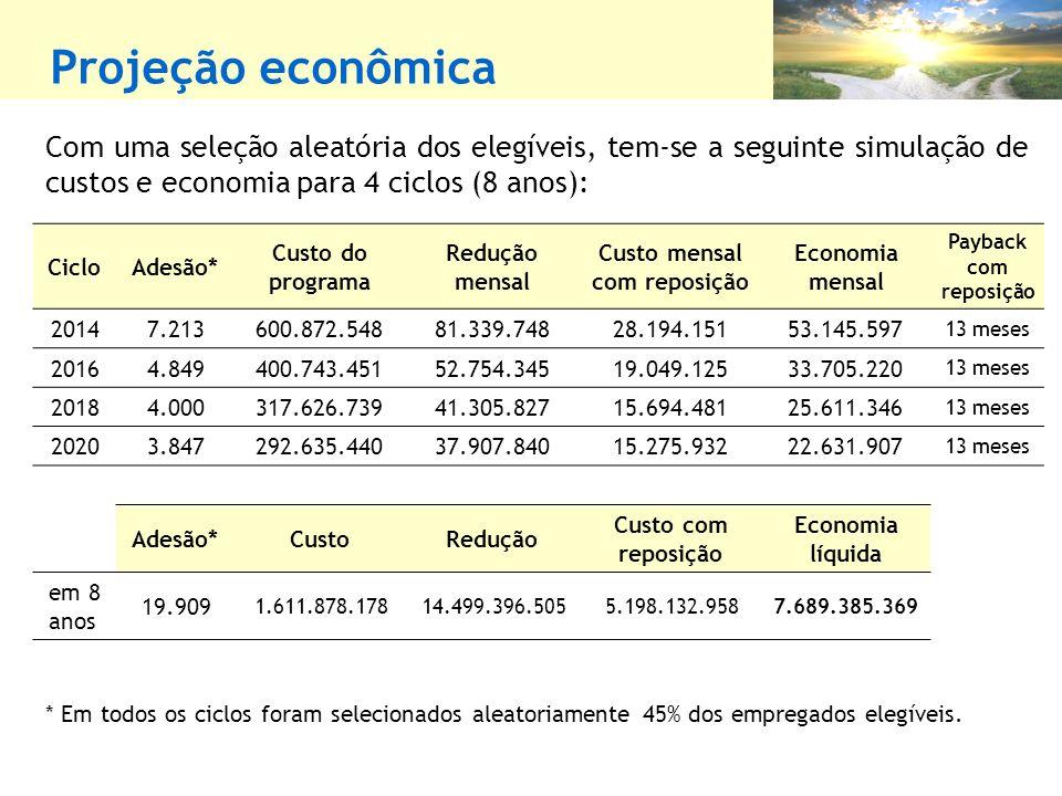 Projeção econômica Com uma seleção aleatória dos elegíveis, tem-se a seguinte simulação de custos e economia para 4 ciclos (8 anos): CicloAdesão* Custo do programa Redução mensal Custo mensal com reposição Economia mensal Payback com reposição 20147.213600.872.54881.339.74828.194.15153.145.597 13 meses 20164.849400.743.45152.754.34519.049.12533.705.220 13 meses 20184.000317.626.73941.305.82715.694.48125.611.346 13 meses 20203.847292.635.44037.907.84015.275.93222.631.907 13 meses Adesão*CustoRedução Custo com reposição Economia líquida em 8 anos 19.909 1.611.878.17814.499.396.5055.198.132.9587.689.385.369 * Em todos os ciclos foram selecionados aleatoriamente 45% dos empregados elegíveis.