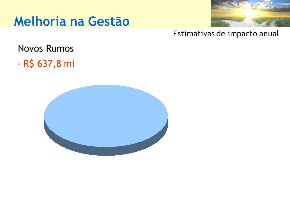 Melhoria na Gestão Novos Rumos - R$ 637,8 mi Estimativas de impacto anual