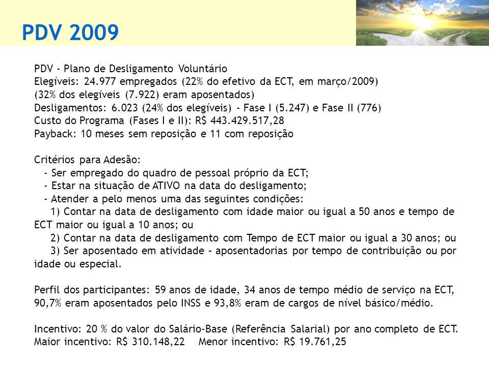 PDV 2009 PDV - Plano de Desligamento Voluntário Elegíveis: 24.977 empregados (22% do efetivo da ECT, em março/2009) (32% dos elegíveis (7.922) eram aposentados) Desligamentos: 6.023 (24% dos elegíveis) - Fase I (5.247) e Fase II (776) Custo do Programa (Fases I e II): R$ 443.429.517,28 Payback: 10 meses sem reposição e 11 com reposição Critérios para Adesão: - Ser empregado do quadro de pessoal próprio da ECT; - Estar na situação de ATIVO na data do desligamento; - Atender a pelo menos uma das seguintes condições: 1) Contar na data de desligamento com idade maior ou igual a 50 anos e tempo de ECT maior ou igual a 10 anos; ou 2) Contar na data de desligamento com Tempo de ECT maior ou igual a 30 anos; ou 3) Ser aposentado em atividade – aposentadorias por tempo de contribuição ou por idade ou especial.