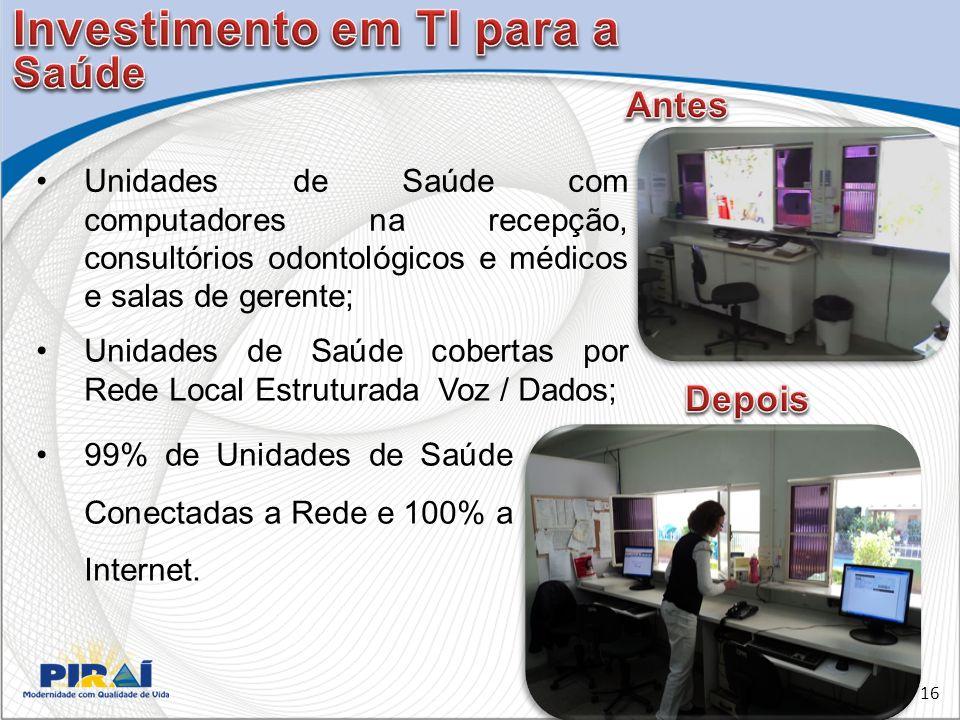 Unidades de Saúde cobertas por Rede Local Estruturada Voz / Dados; 99% de Unidades de Saúde Conectadas a Rede e 100% a Internet.
